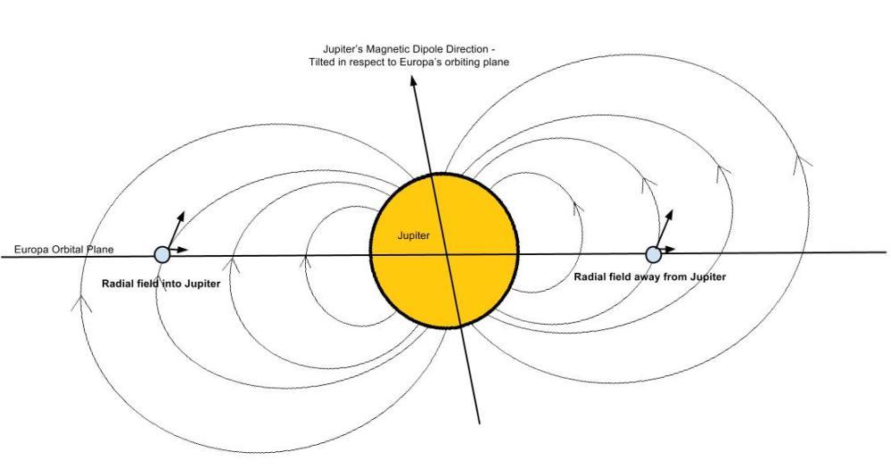 Europa-magnetic-field.jpg